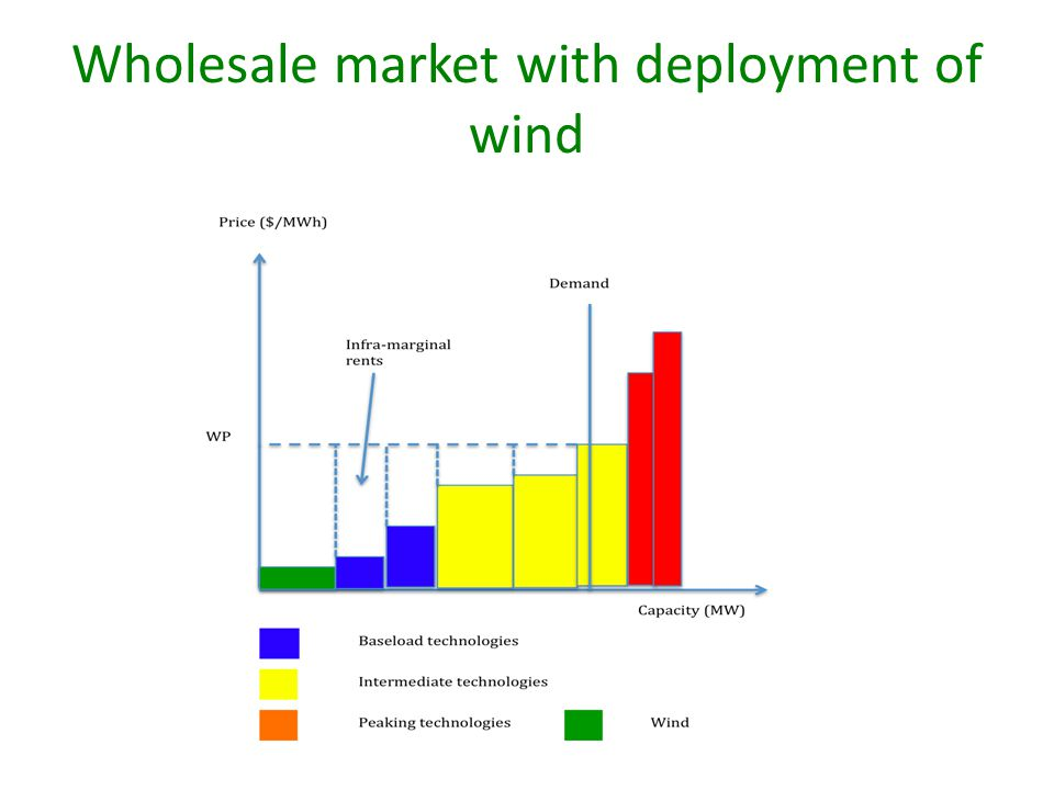 Wholesale market with deployment of wind