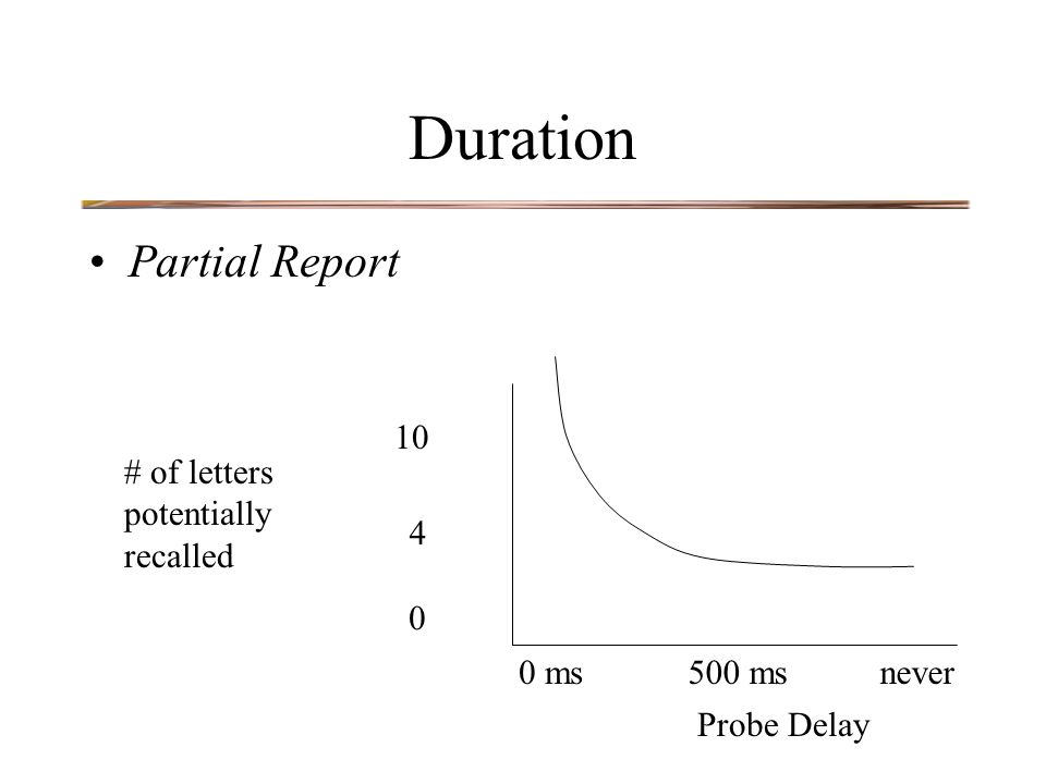 Duration Partial Report Probe Delay # of letters potentially recalled 500 ms0 msnever 0 4 10