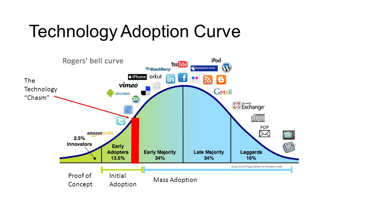 Technology Adoption Curve Proof of Concept Mass Adoption Initial Adoption The Technology Chasm