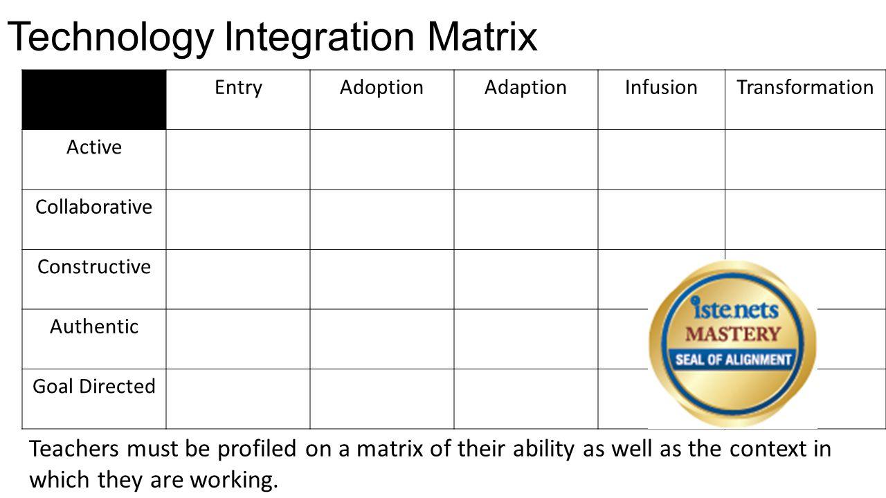 Technology Integration Matrix EntryAdoptionAdaptionInfusionTransformation Active Collaborative Constructive Authentic Goal Directed Teachers must be p