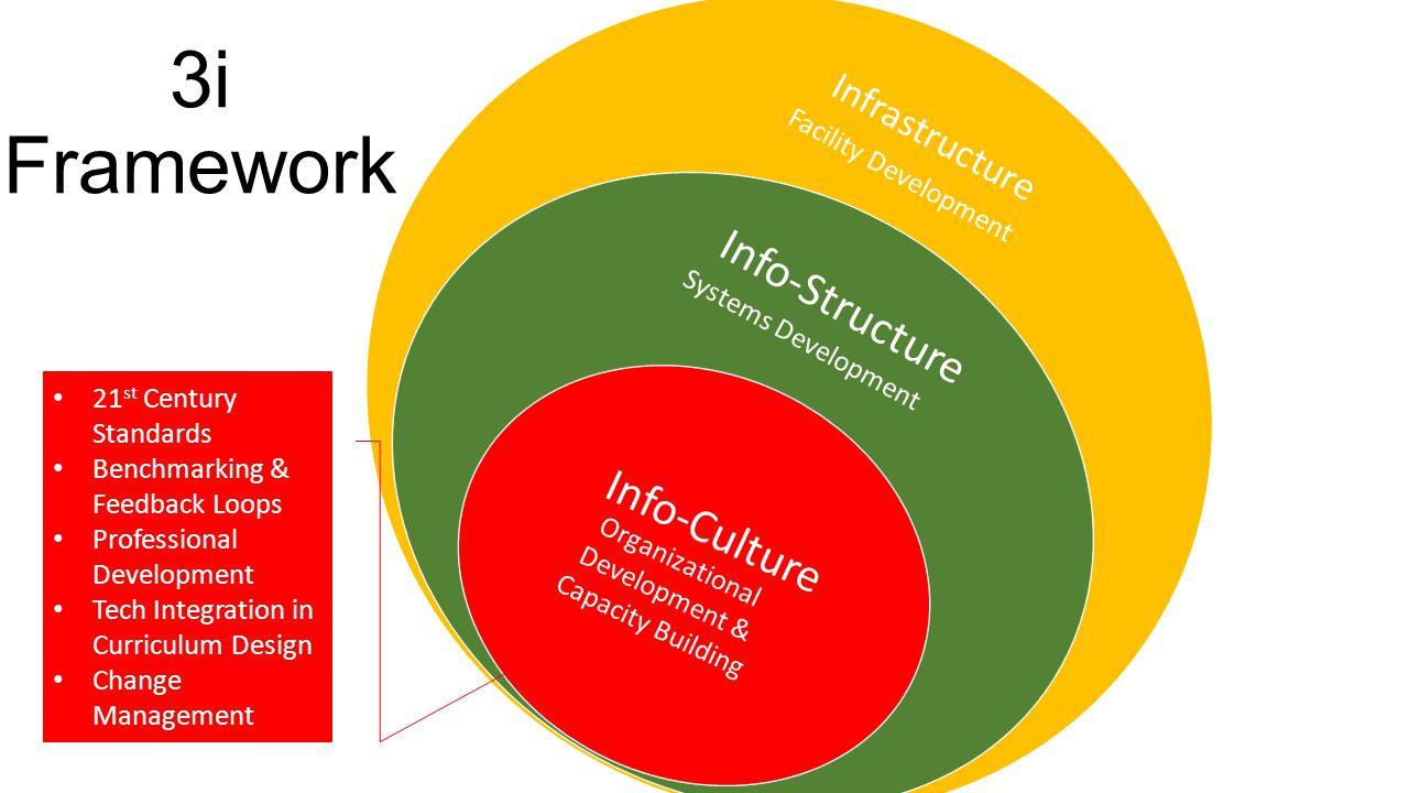 3i Framework Infrastructure Info-Structure Info-Culture 21 st Century Standards Benchmarking & Feedback Loops Professional Development Tech Integratio