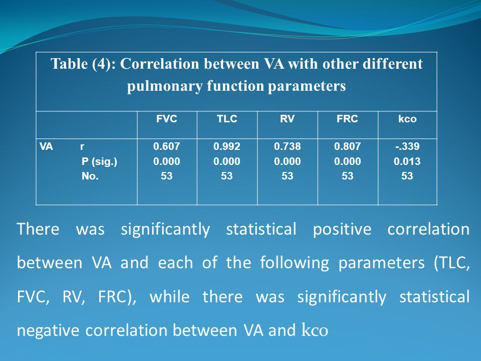 There was significantly statistical positive correlation between VA and each of the following parameters (TLC, FVC, RV, FRC), while there was signific