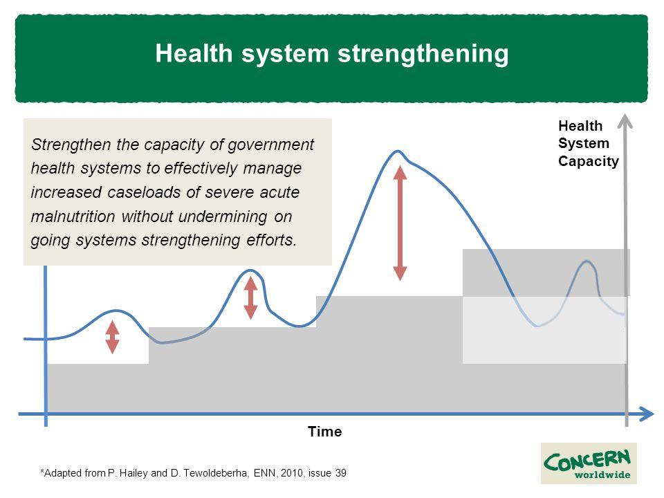 Health system strengthening Caseload External support Health System Capacity Time *Adapted from P.