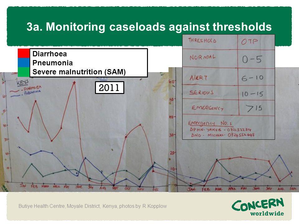 3a. Monitoring caseloads against thresholds Butiye Health Centre, Moyale District, Kenya, photos by R.Kopplow 2012 2011 Diarrhoea Pneumonia Severe mal