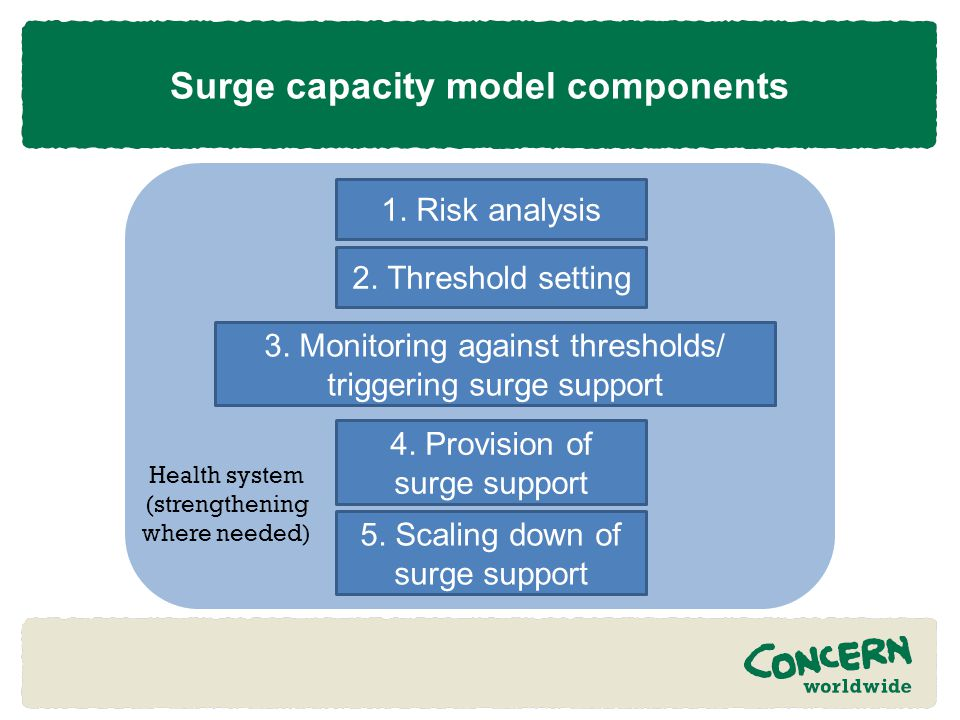 Surge capacity model components 1. Risk analysis 5.