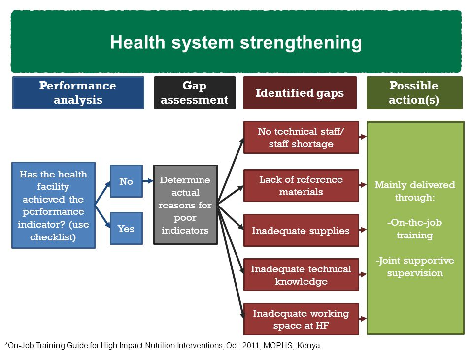 Health system strengthening Performance analysis Has the health facility achieved the performance indicator.
