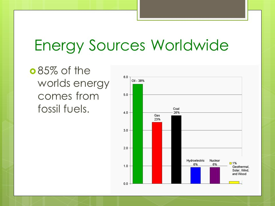Energy Sources Worldwide 85% of the worlds energy comes from fossil fuels.