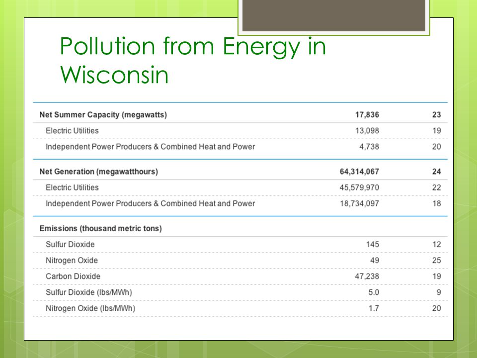 Pollution from Energy in Wisconsin