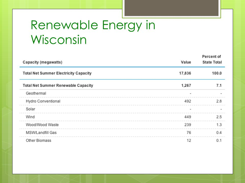 Renewable Energy in Wisconsin