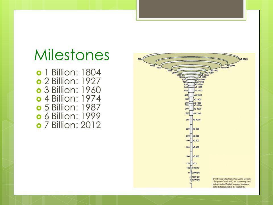 Milestones 1 Billion: 1804 2 Billion: 1927 3 Billion: 1960 4 Billion: 1974 5 Billion: 1987 6 Billion: 1999 7 Billion: 2012