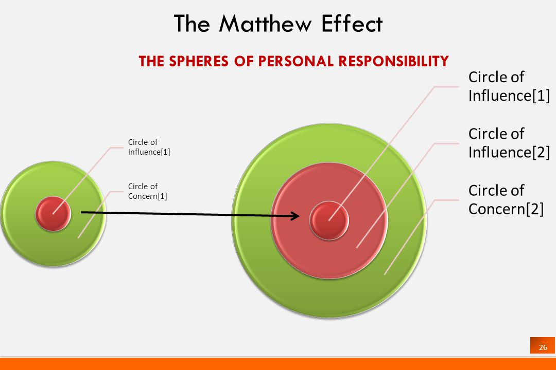 26 THE SPHERES OF PERSONAL RESPONSIBILITY Circle of Influence[1] Circle of Concern[1] Circle of Influence[1] Circle of Influence[2] Circle of Concern[2] The Matthew Effect