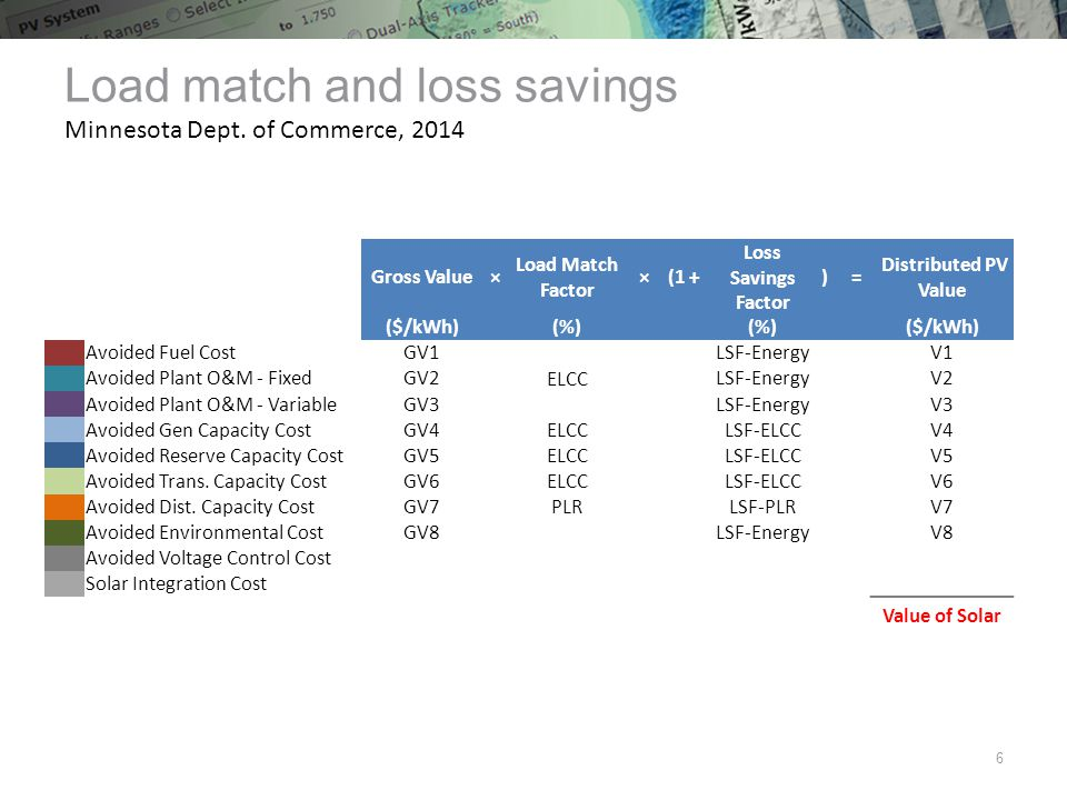 Load match and loss savings Minnesota Dept.