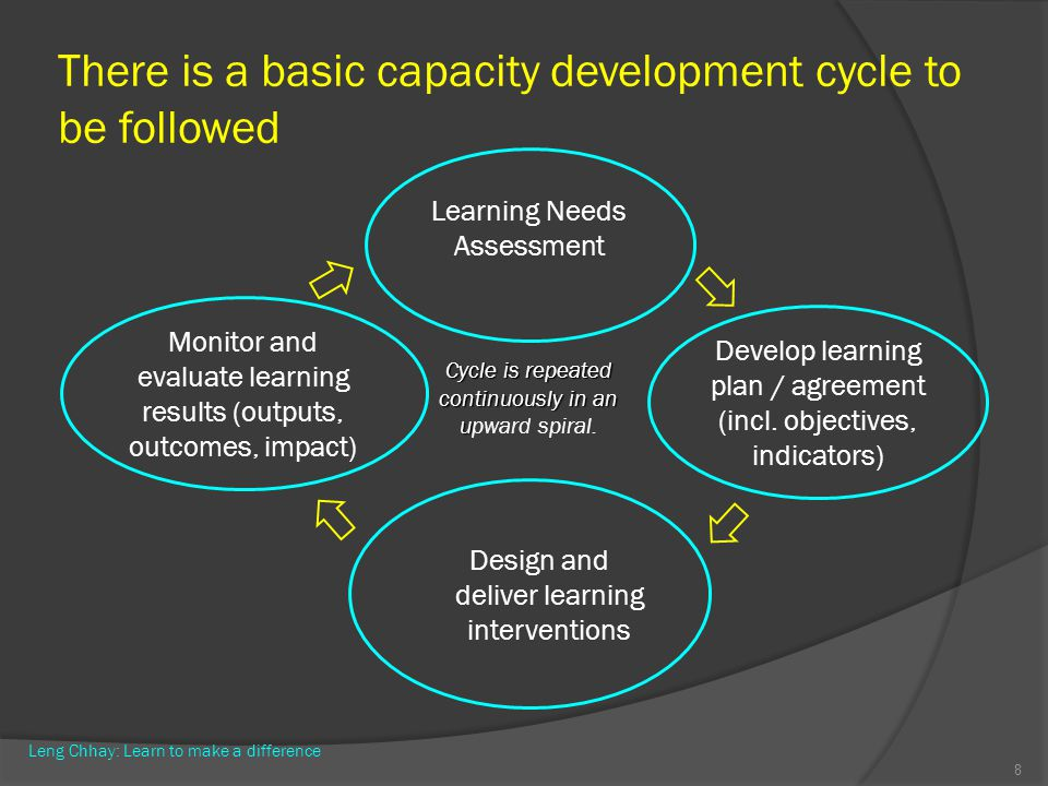 There is a basic capacity development cycle to be followed 8 Learning Needs Assessment Develop learning plan / agreement (incl. objectives, indicators