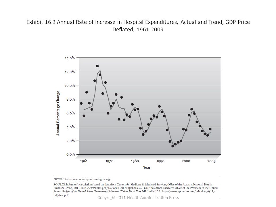 Exhibit 16.3 Annual Rate of Increase in Hospital Expenditures, Actual and Trend, GDP Price Deflated, 1961-2009 Copyright 2011 Health Administration Press