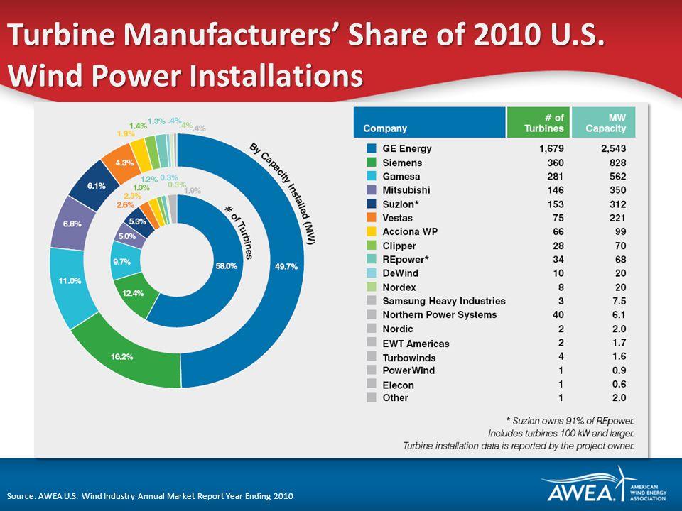 Turbine Manufacturers Share of 2010 U.S. Wind Power Installations Source: AWEA U.S.