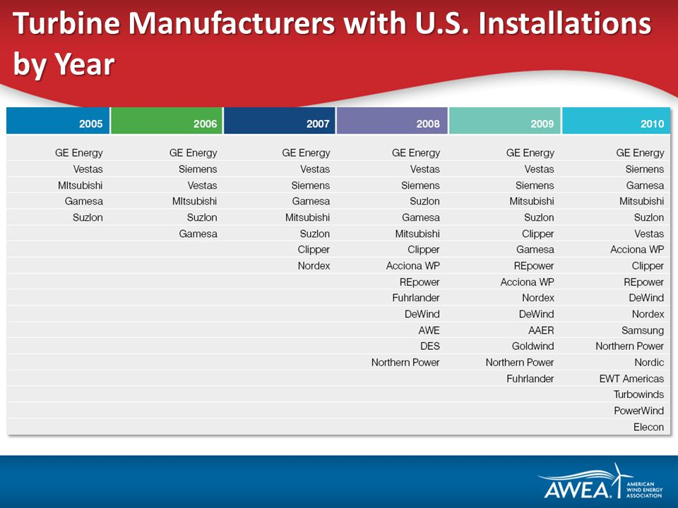 Turbine Manufacturers with U.S. Installations by Year