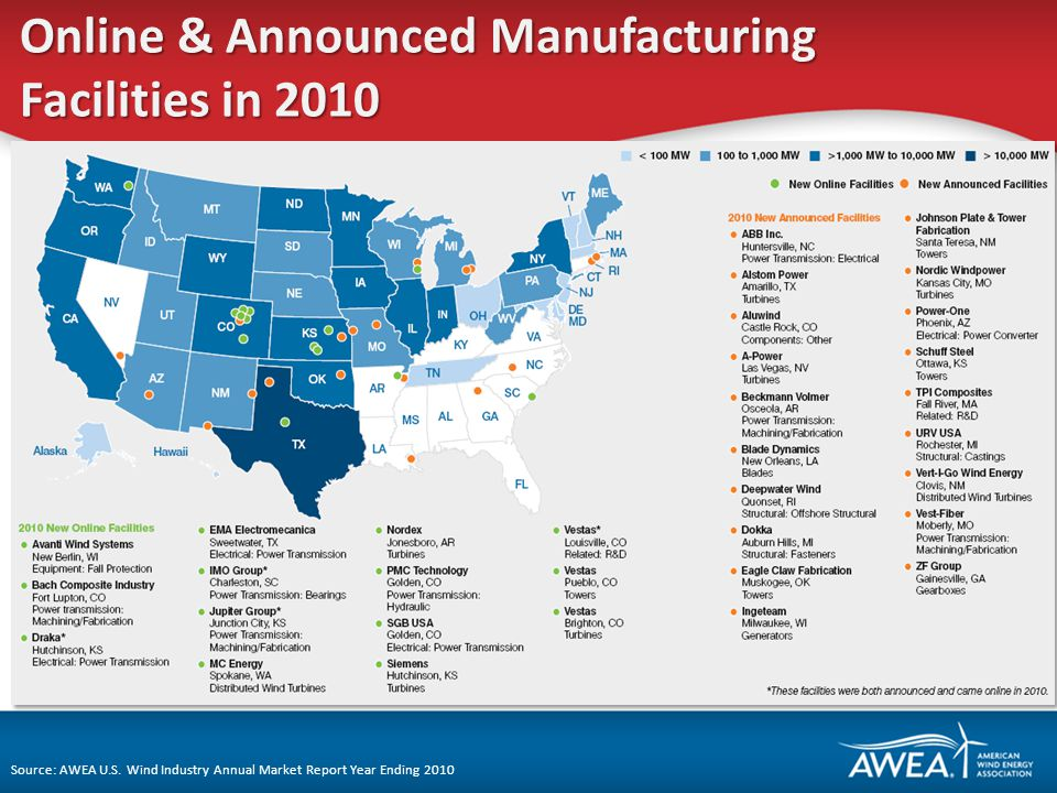 Online & Announced Manufacturing Facilities in 2010 Source: AWEA U.S.