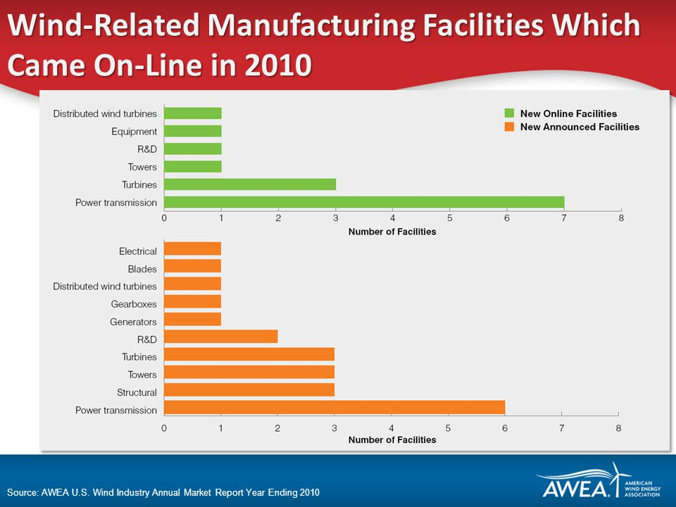 Wind-Related Manufacturing Facilities Which Came On-Line in 2010 Source: AWEA U.S.