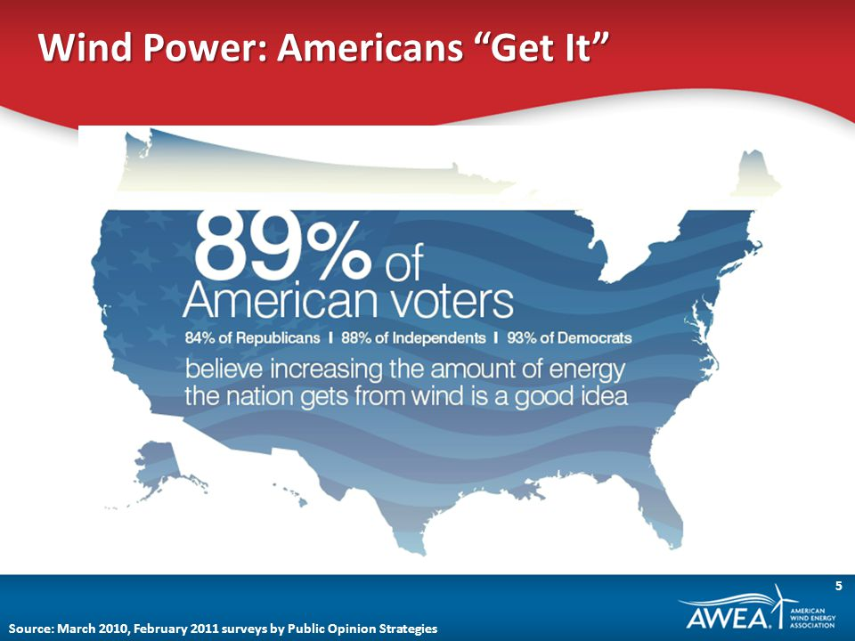Wind Power: Americans Get It Source: March 2010, February 2011 surveys by Public Opinion Strategies 5