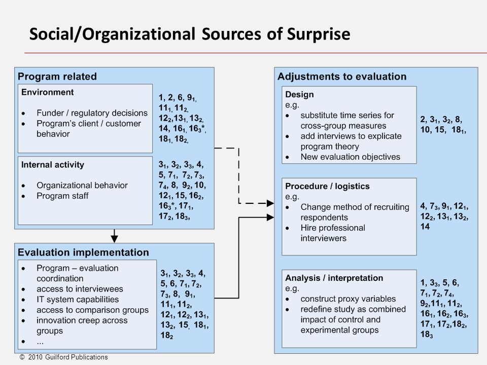 6 © 2010 Guilford Publications Social/Organizational Sources of Surprise
