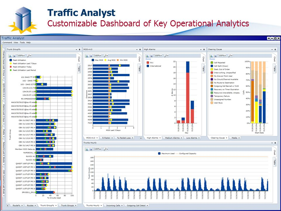 © 2013 Impact Technologies Inc., All Rights ReservedSlide 12 Traffic Analyst Traffic Analyst Customizable Dashboard of Key Operational Analytics