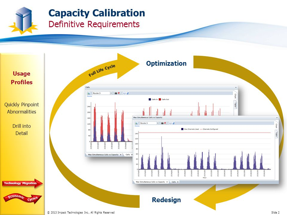 © 2013 Impact Technologies Inc., All Rights ReservedSlide 2 Capacity Calibration Definitive Requirements Usage Profiles Quickly Pinpoint Abnormalities Drill into Detail Optimization Redesign Technology Migration
