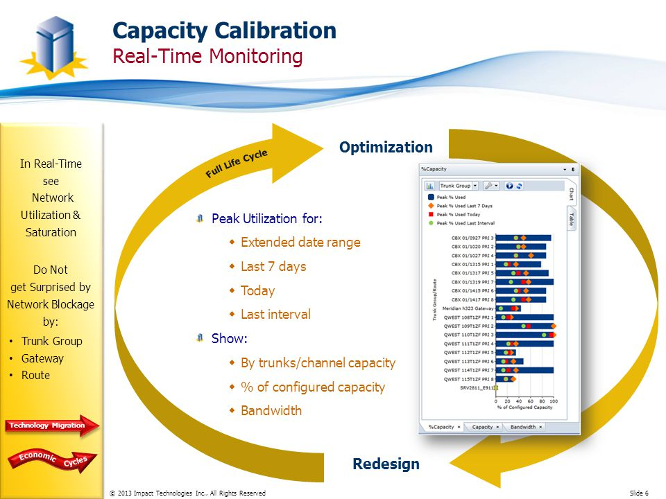 © 2013 Impact Technologies Inc., All Rights ReservedSlide 6 Capacity Calibration Real-Time Monitoring In Real-Time see Network Utilization & Saturation Do Not get Surprised by Network Blockage by: Optimization Redesign Peak Utilization for: Extended date range Last 7 days Today Last interval Show: By trunks/channel capacity % of configured capacity Bandwidth Trunk Group Gateway Route Technology Migration
