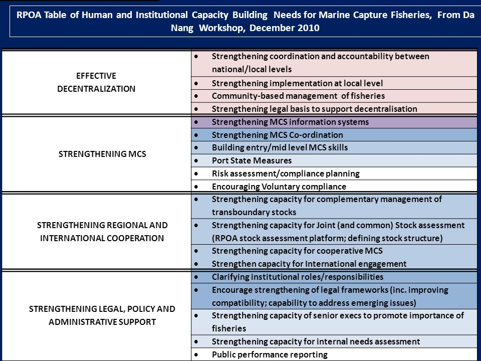 RPOA Table of Human and Institutional Capacity Building Needs for Marine Capture Fisheries, From Da Nang Workshop, December 2010 EFFECTIVE DECENTRALIZATION Strengthening coordination and accountability between national/local levels Strengthening implementation at local level Community-based management of fisheries Strengthening legal basis to support decentralisation STRENGTHENING MCS Strengthening MCS information systems Strengthening MCS Co-ordination Building entry/mid level MCS skills Port State Measures Risk assessment/compliance planning Encouraging Voluntary compliance STRENGTHENING REGIONAL AND INTERNATIONAL COOPERATION Strengthening capacity for complementary management of transboundary stocks Strengthening capacity for Joint (and common) Stock assessment (RPOA stock assessment platform; defining stock structure) Strengthening capacity for cooperative MCS Strengthen capacity for International engagement STRENGTHENING LEGAL, POLICY AND ADMINISTRATIVE SUPPORT Clarifying institutional roles/responsibilities Encourage strengthening of legal frameworks (inc.