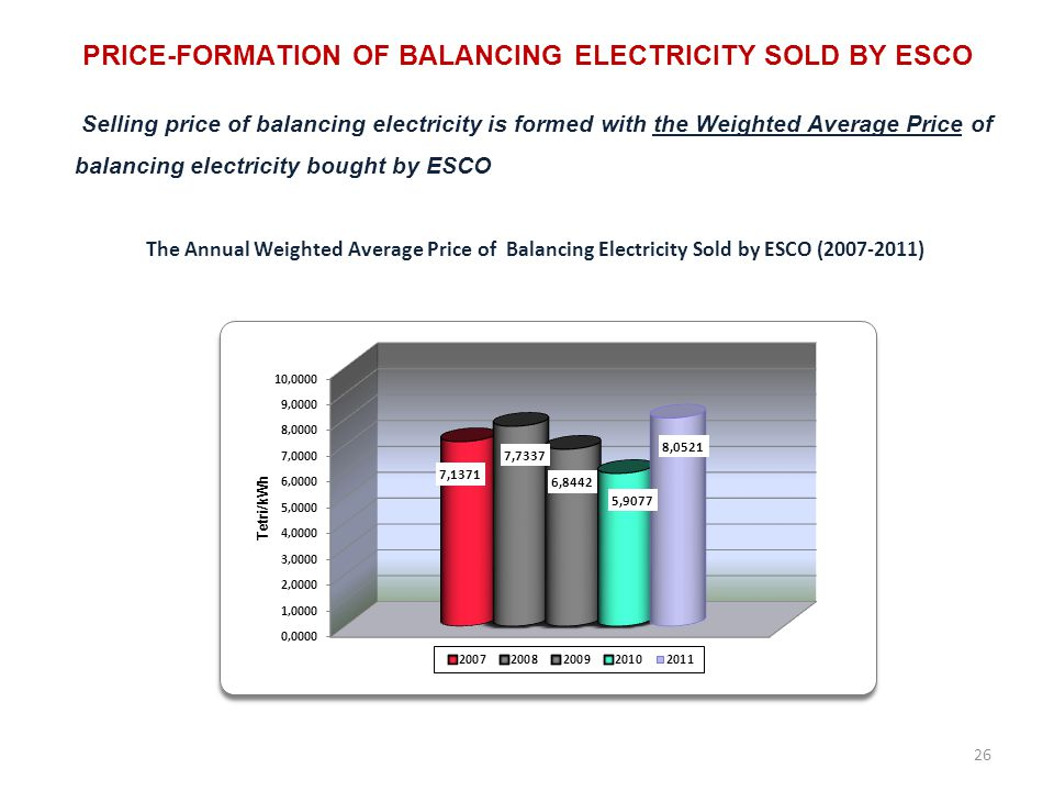 PRICE-FORMATION OF BALANCING ELECTRICITY SOLD BY ESCO Selling price of balancing electricity is formed with the Weighted Average Price of balancing electricity bought by ESCO The Annual Weighted Average Price of Balancing Electricity Sold by ESCO (2007-2011) 26