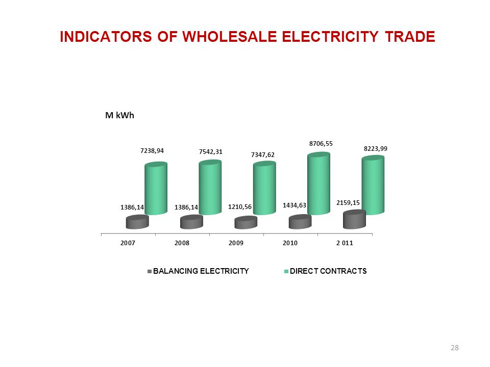 INDICATORS OF WHOLESALE ELECTRICITY TRADE 28