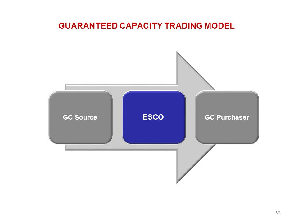 GUARANTEED CAPACITY TRADING MODEL 30 GC Source ESCO GC Purchaser