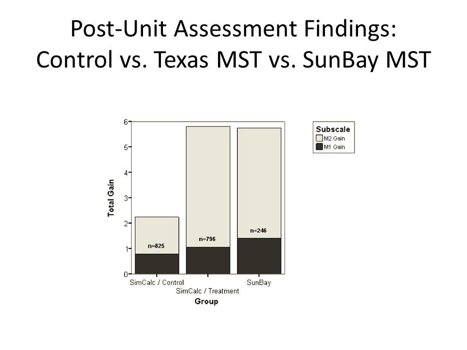 Post-Unit Assessment Findings: Control vs. Texas MST vs. SunBay MST