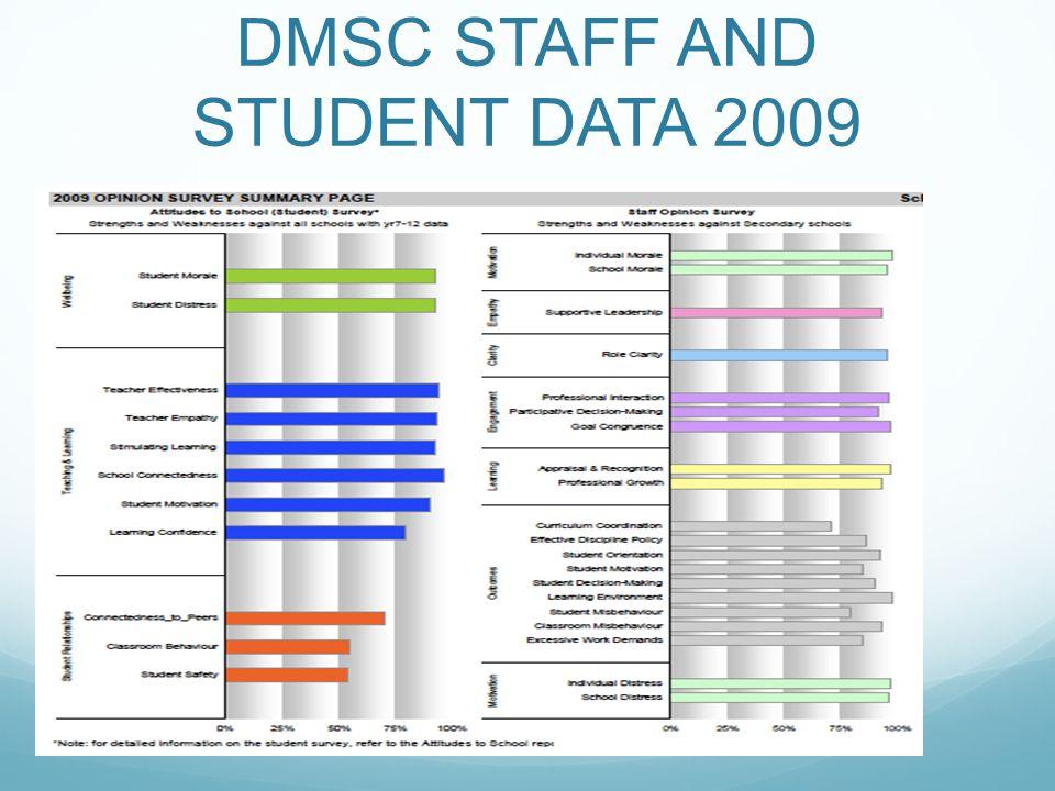 DMSC STAFF AND STUDENT DATA 2009