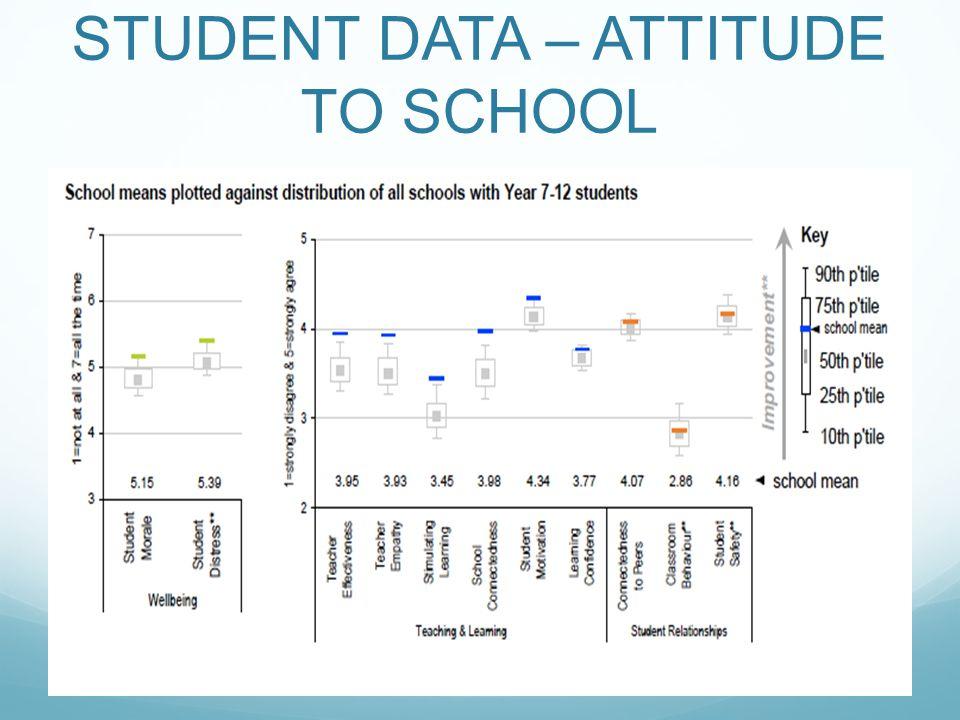 STUDENT DATA – ATTITUDE TO SCHOOL