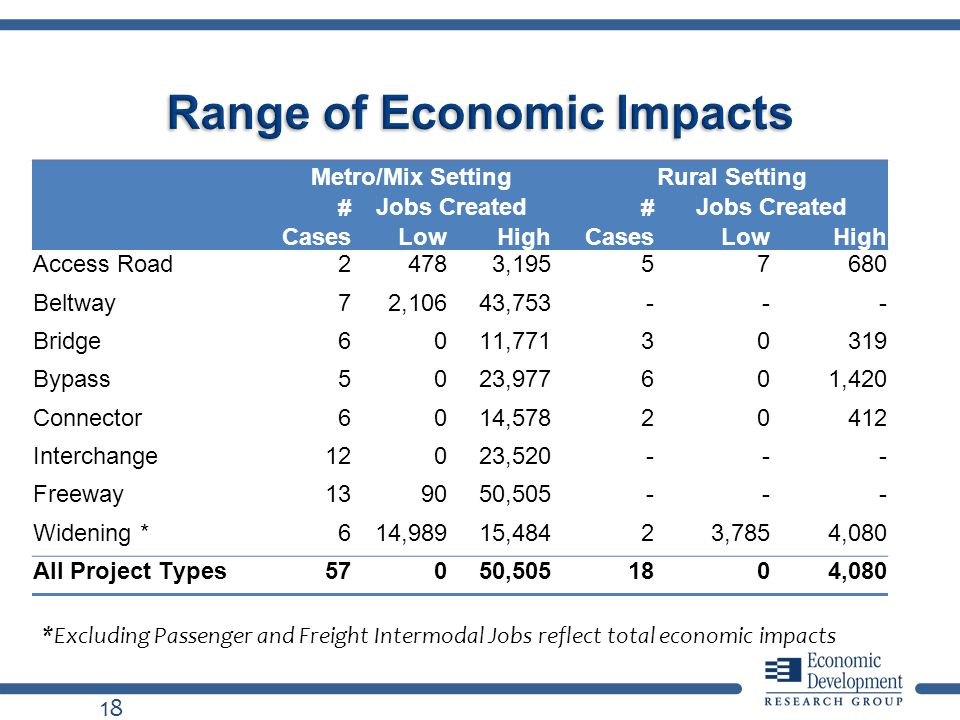 Range of Economic Impacts Metro/Mix SettingRural Setting # Cases Jobs Created # Cases Jobs Created LowHighLowHigh Access Road24783,19557680 Beltway72,10643,753--- Bridge6011,77130319 Bypass5023,977601,420 Connector6014,57820412 Interchange12023,520--- Freeway139050,505--- Widening *614,98915,48423,7854,080 All Project Types57050,5051804,080 *Excluding Passenger and Freight Intermodal Jobs reflect total economic impacts 18