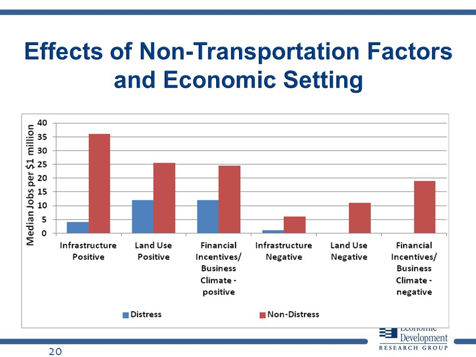 Effects of Non-Transportation Factors and Economic Setting 20