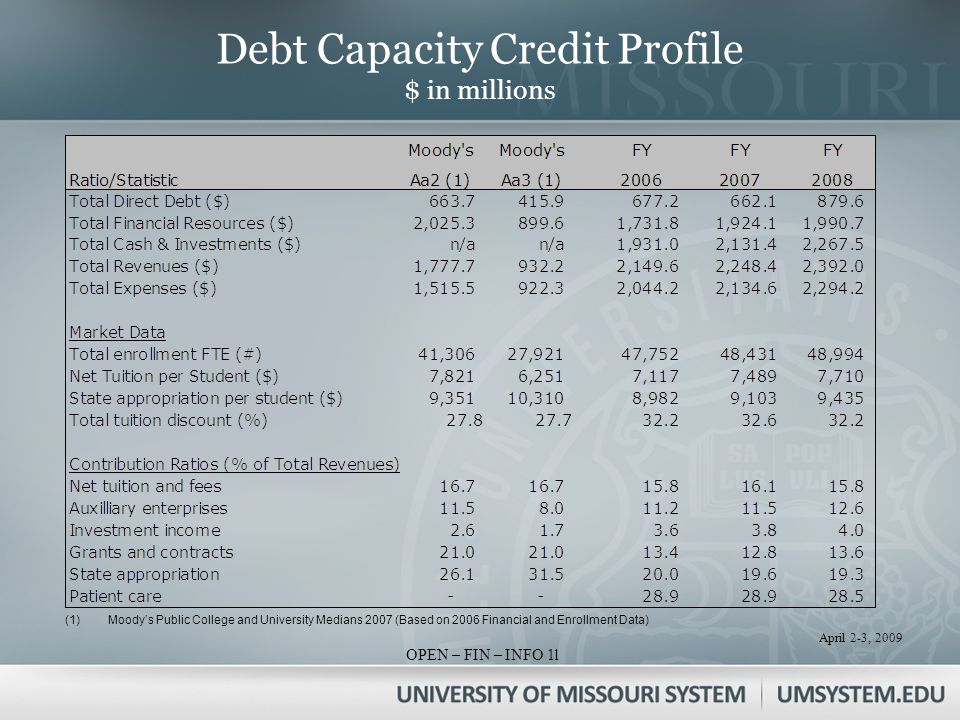 April 2-3, 2009 OPEN – FIN – INFO 1 Debt Capacity Credit Profile $ in millions (1)Moodys Public College and University Medians 2007 (Based on 2006 Financial and Enrollment Data) l