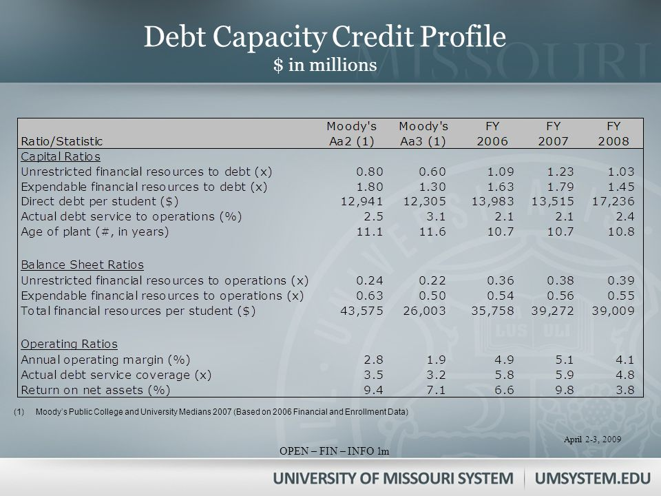 April 2-3, 2009 OPEN – FIN – INFO 1 Debt Capacity Credit Profile $ in millions (1)Moodys Public College and University Medians 2007 (Based on 2006 Financial and Enrollment Data) m