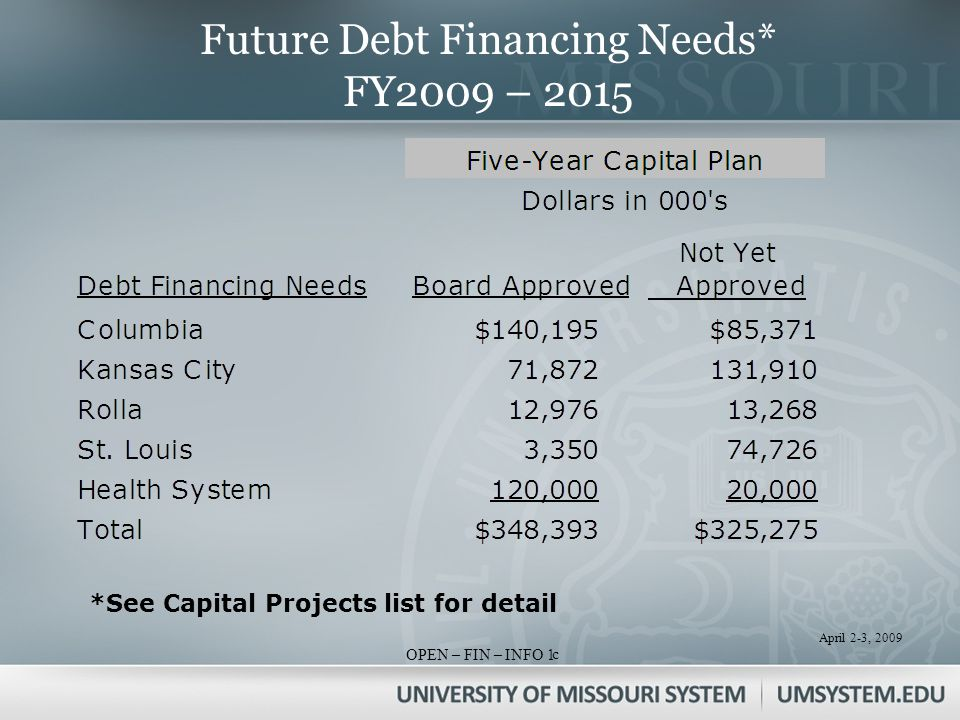April 2-3, 2009 OPEN – FIN – INFO 1 Future Debt Financing Needs* FY2009 – 2015 *See Capital Projects list for detail c