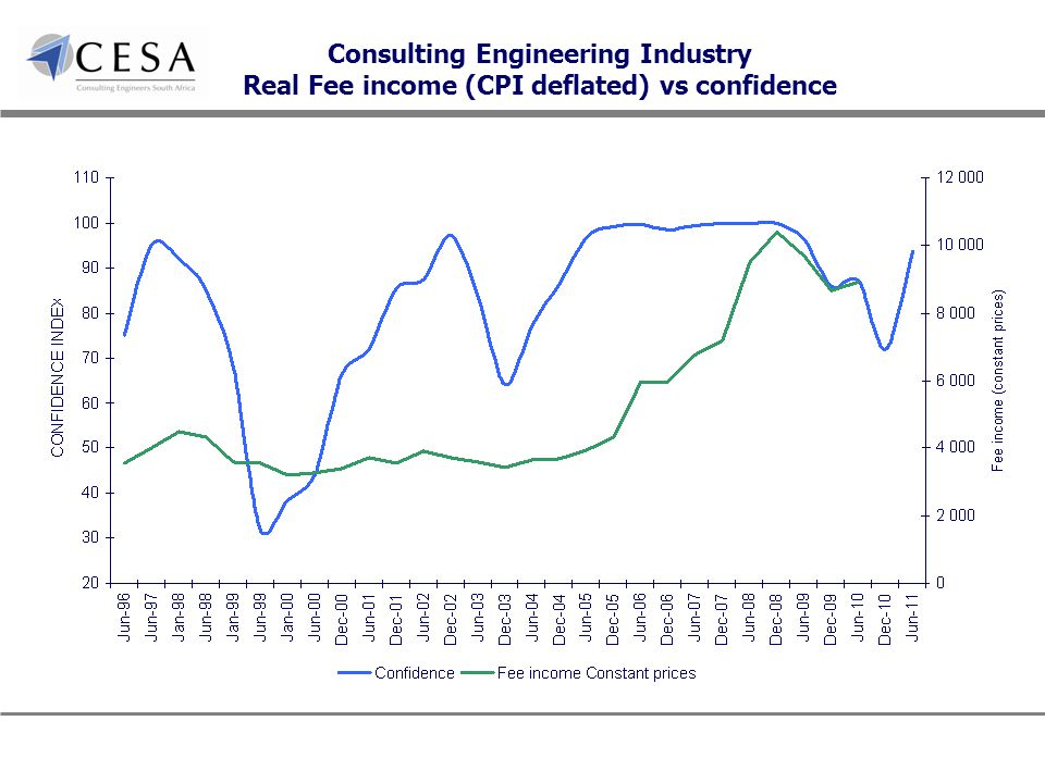 Consulting Engineering Industry Real Fee income (CPI deflated) vs confidence