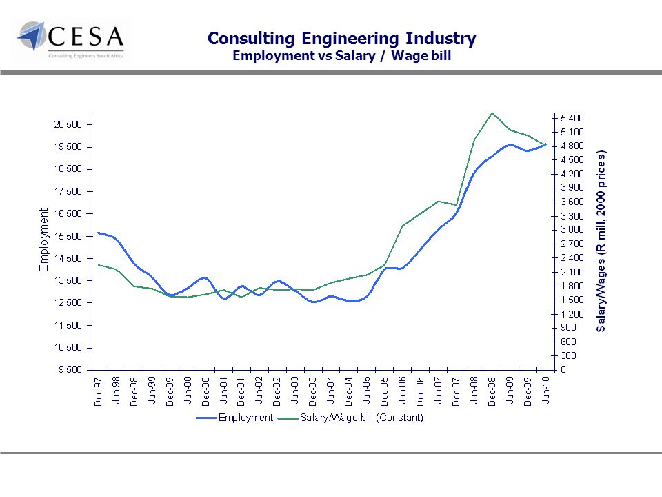 Consulting Engineering Industry Employment vs Salary / Wage bill