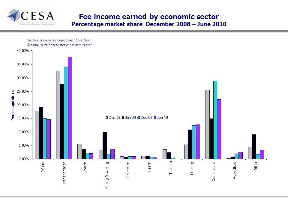 Fee income earned by economic sector Percentage market share December 2008 – June 2010 Section A General Questions: Question: Income distribution per economic sector