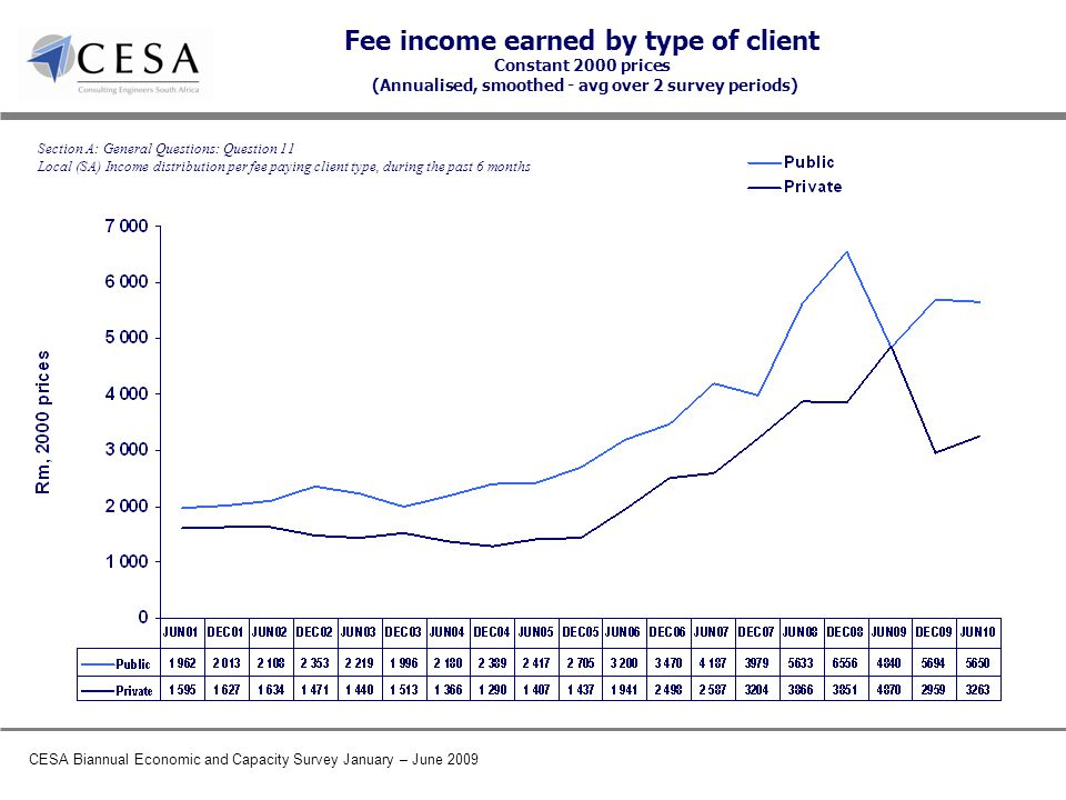 CESA Biannual Economic and Capacity Survey January – June 2009 Fee income earned by type of client Constant 2000 prices (Annualised, smoothed - avg over 2 survey periods) Section A: General Questions: Question 11 Local (SA) Income distribution per fee paying client type, during the past 6 months