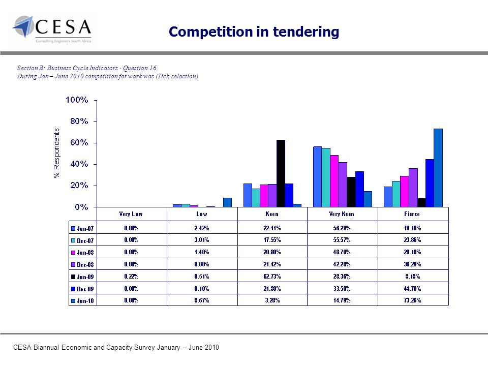 CESA Biannual Economic and Capacity Survey January – June 2010 Competition in tendering Section B: Business Cycle Indicators - Question 16 During Jan – June 2010 competition for work was (Tick selection)