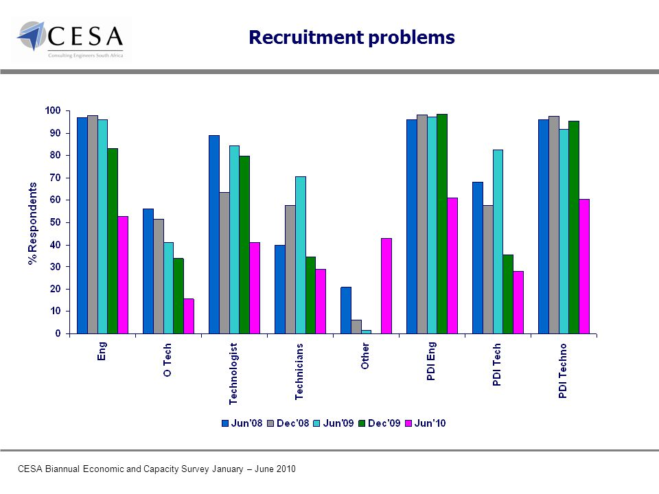 CESA Biannual Economic and Capacity Survey January – June 2010 Recruitment problems
