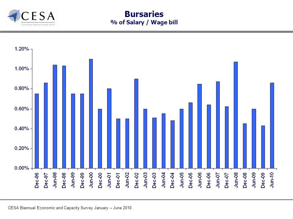 CESA Biannual Economic and Capacity Survey January – June 2010 Bursaries % of Salary / Wage bill