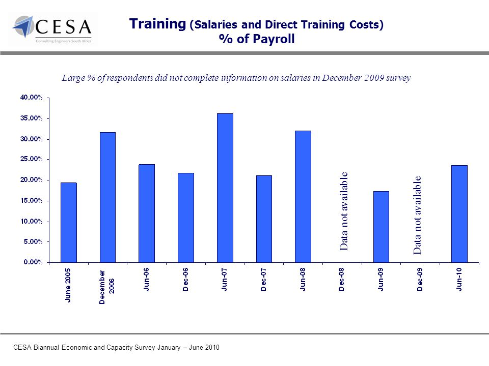 CESA Biannual Economic and Capacity Survey January – June 2010 Training (Salaries and Direct Training Costs) % of Payroll Data not available Large % of respondents did not complete information on salaries in December 2009 survey Data not available
