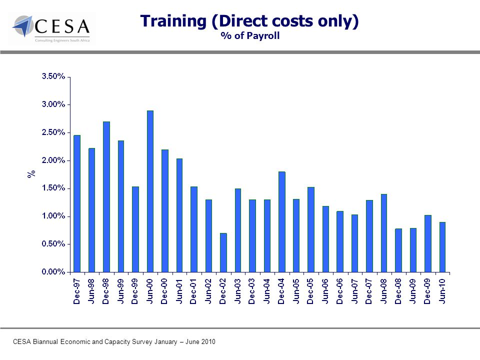 CESA Biannual Economic and Capacity Survey January – June 2010 Training (Direct costs only) % of Payroll