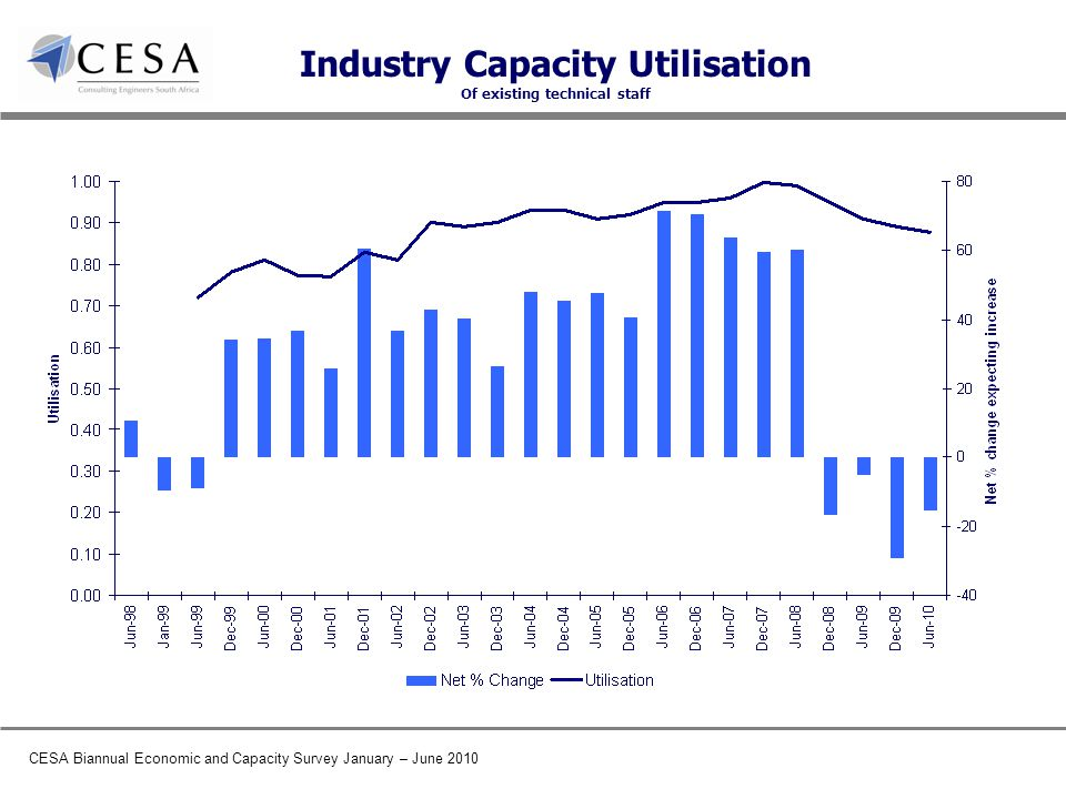 CESA Biannual Economic and Capacity Survey January – June 2010 Industry Capacity Utilisation Of existing technical staff
