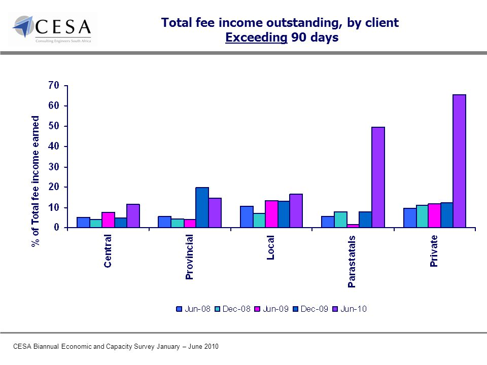 CESA Biannual Economic and Capacity Survey January – June 2010 Total fee income outstanding, by client Exceeding 90 days